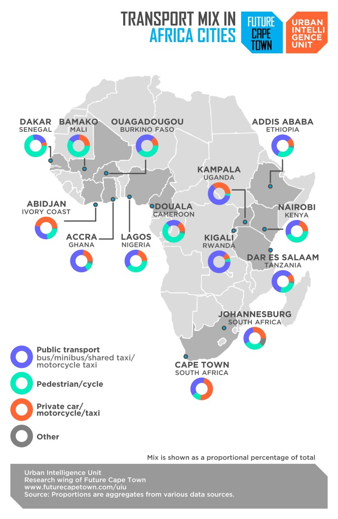 Transport Mix in Africa Cities
