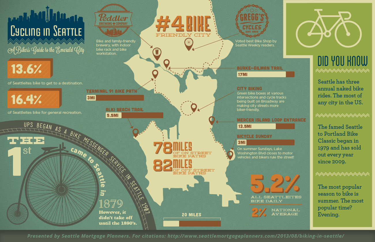 Source: Seattle Mortgage Planners