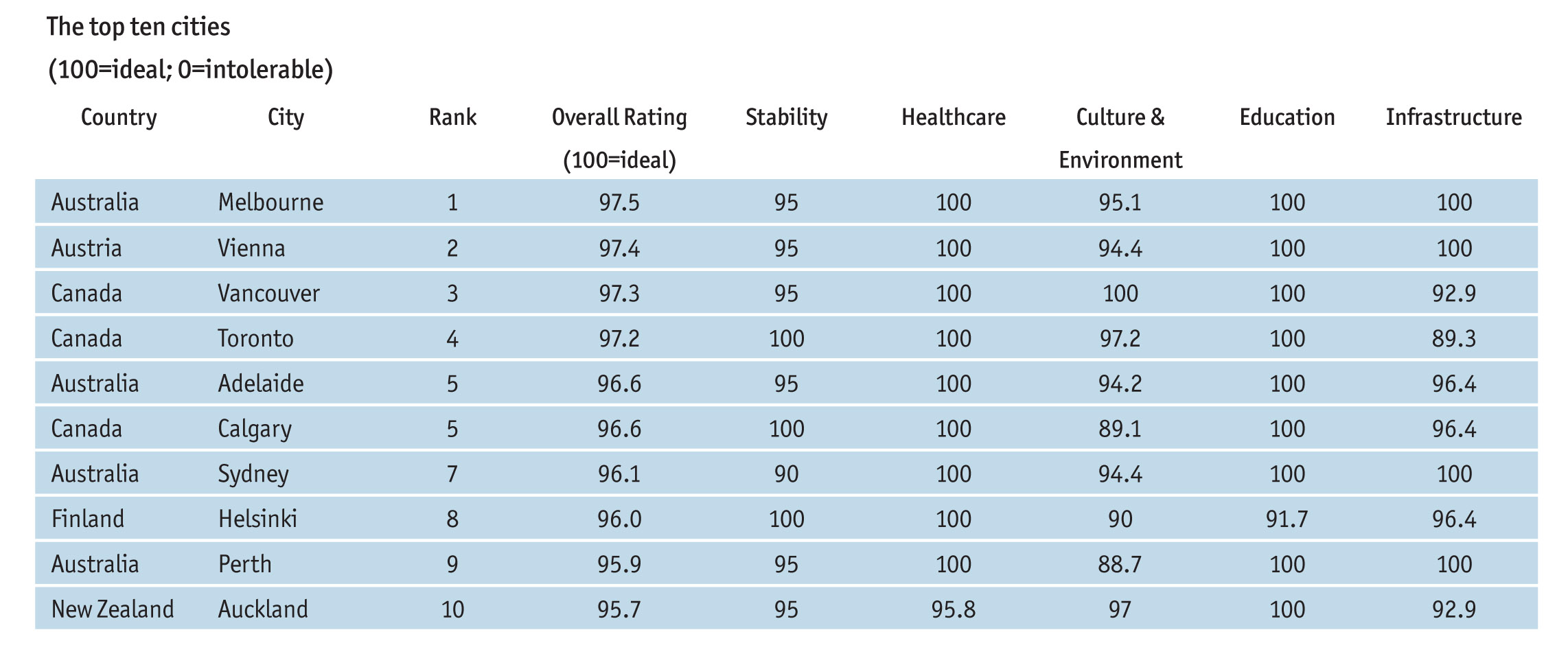 Liveability_rankings_2014-top