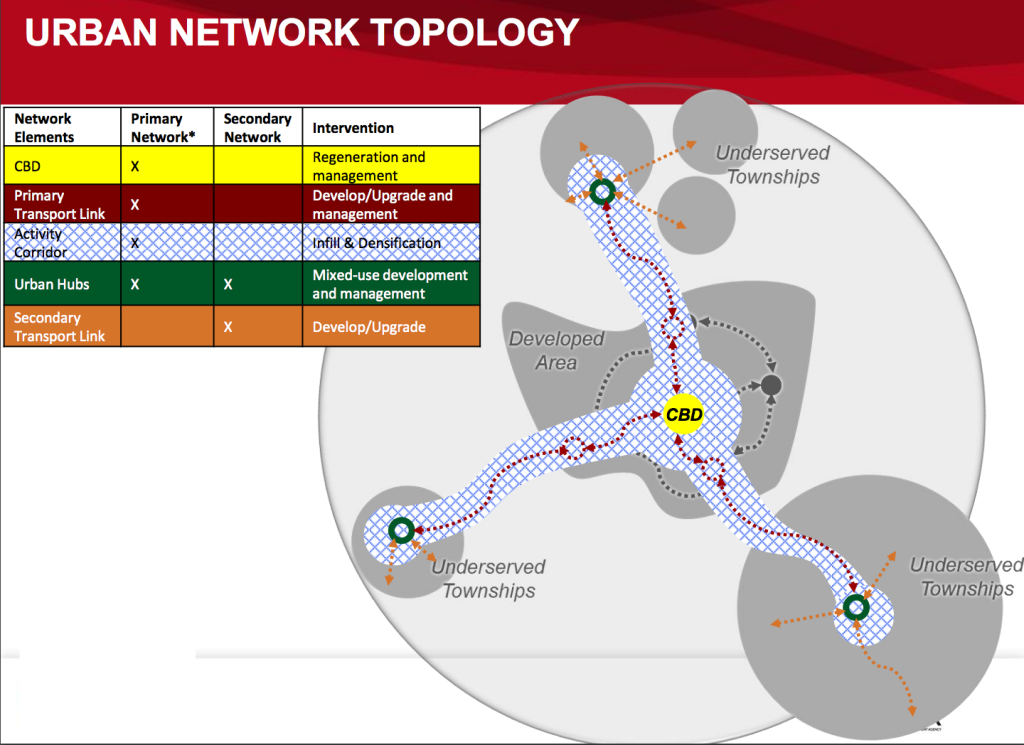 National Treasury : Urban Networks Stategy Diagram