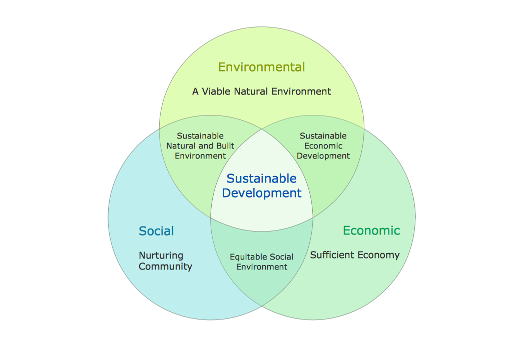Venn-Diagram-Sustainable-Development